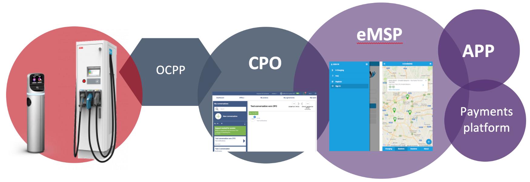 CP-CPO-eMSP